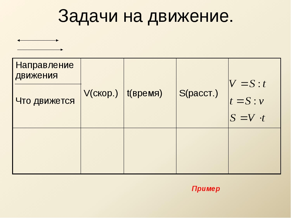 Задачи на движение. Пример Направление движения Что движется V(скор.)t(врем...