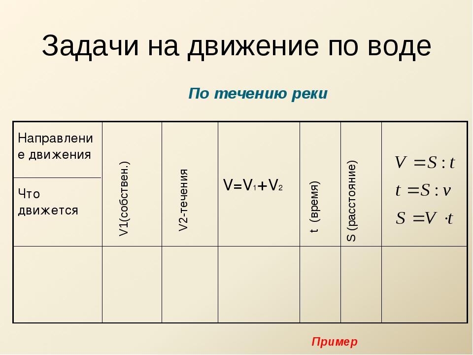 Задачи на движение по воде По течению реки V1(собствен.) V2-течения t (время)...