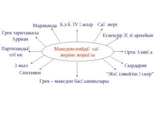 Македонскийдің сақ жеріне жорығы Б.з.б. ІY ғасыр Сақ жері Ескендір Зұлқарнайы