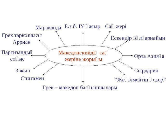 Македонскийдің сақ жеріне жорығы Б.з.б. ІY ғасыр Сақ жері Ескендір Зұлқарнайы...