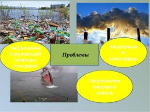 Загрязнение окружающей природы отходами Загрязнение атмосферы Загрязнение ми