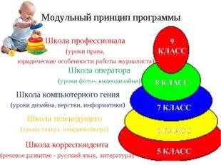 Модульный принцип программы Школа корреспондента (речевое развитие - русский