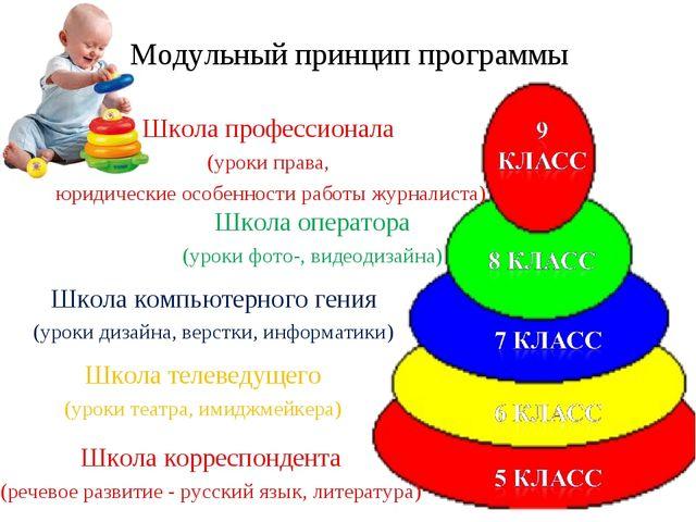Модульный принцип программы Школа корреспондента (речевое развитие - русский...