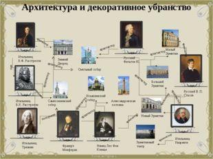 Архитектура и декоративное убранство Смольный собор Сампсониевский собор Исаа