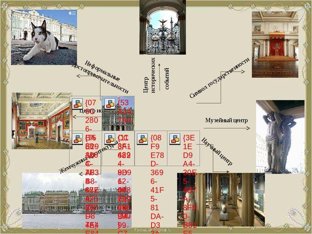 Неформальные достопримечательности Жемчужина архитектуры Центр искусств Цент...