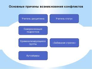 Учитель-дисциплина Самореализация подростков Криминализирующиеся группы Аутса