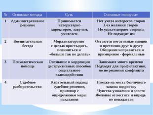 № Основные методы Суть Основные «минусы» 1 Административное решение Принимает