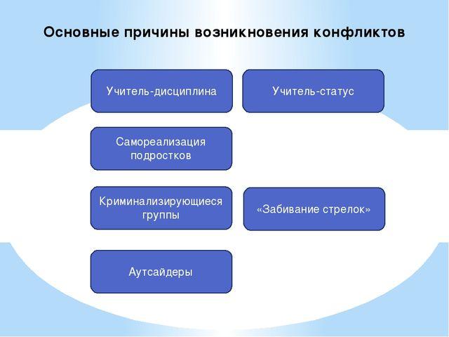 Учитель-дисциплина Самореализация подростков Криминализирующиеся группы Аутса...