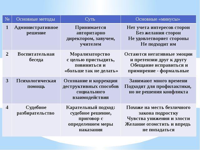 № Основные методы Суть Основные «минусы» 1 Административное решение Принимает...