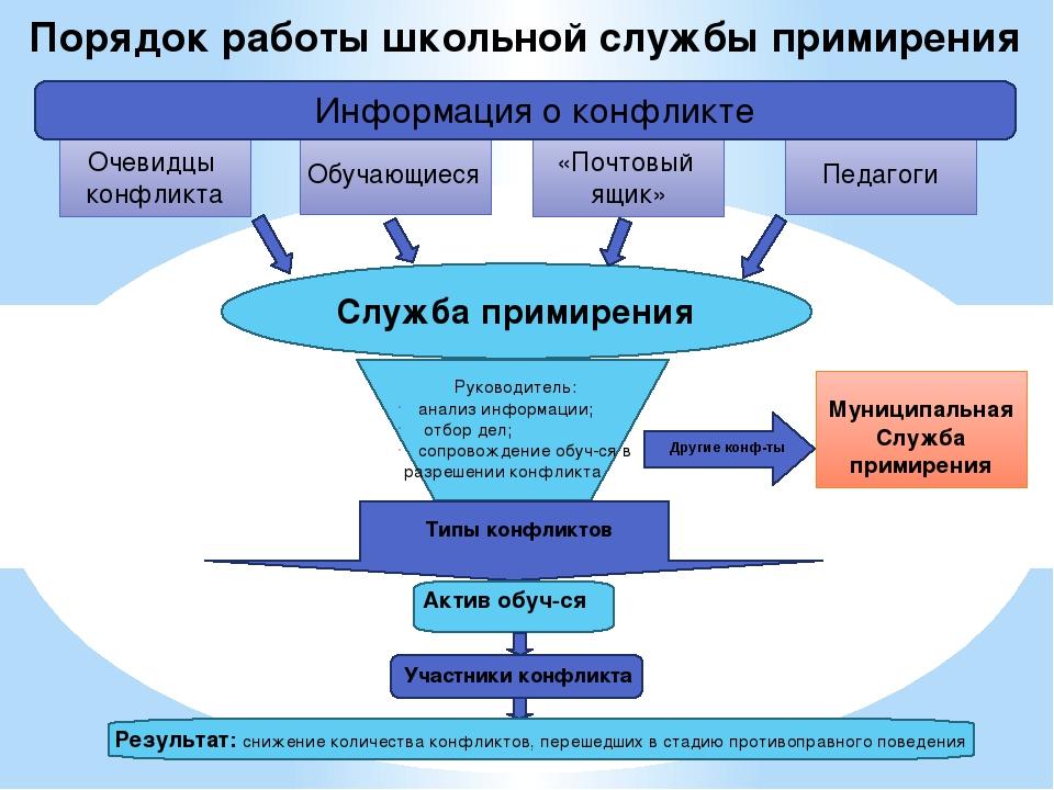 Порядок работы школьной службы примирения Информация о конфликте «Почтовый я...