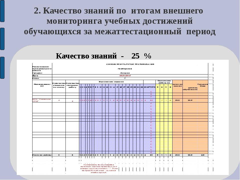 2. Качество знаний по итогам внешнего мониторинга учебных достижений обучающи...
