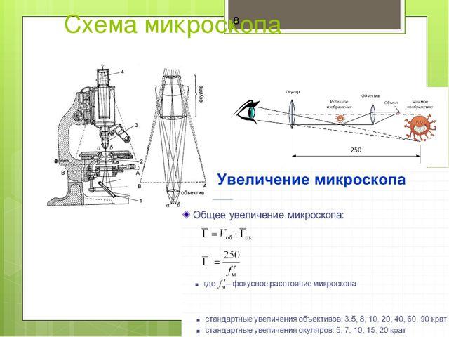 Схема микроскопа