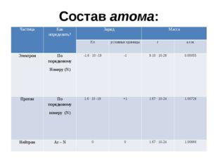 Составатома: Частица Как определить? Заряд Масса Кл условные единицы г а.е.м