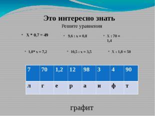 Это интересно знать Решите уравнения Х * 0,7 = 49 9,6 : х = 0,8 Х : 70 = 1,4