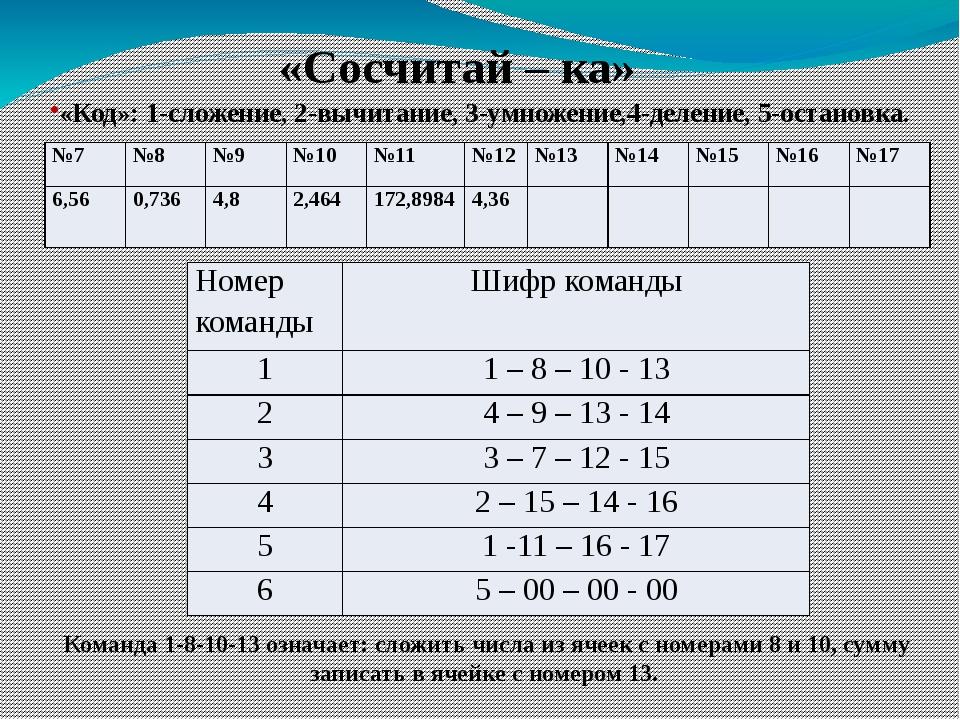 «Код»: 1-сложение, 2-вычитание, 3-умножение,4-деление, 5-остановка. Команда 1...