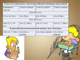 Среднее качество знаний учащихся по математике 2010-2011 уч.г. 6б класс 65,22