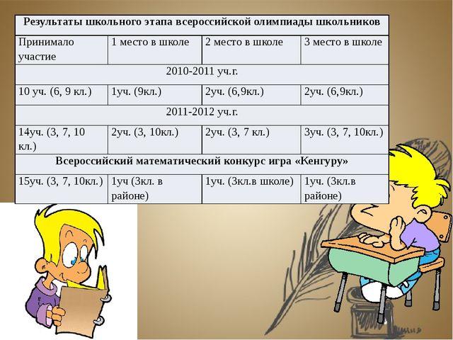 Среднее качество знаний учащихся по математике 2010-2011 уч.г. 6б класс 65,22...