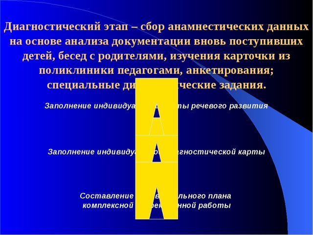 Диагностический этап – сбор анамнестических данных на основе анализа документ...