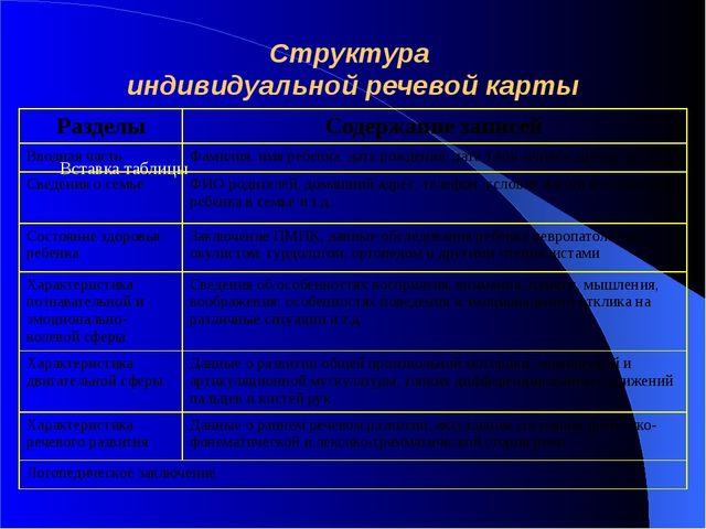 Структура индивидуальной речевой карты Разделы Содержание записей Вводная час...