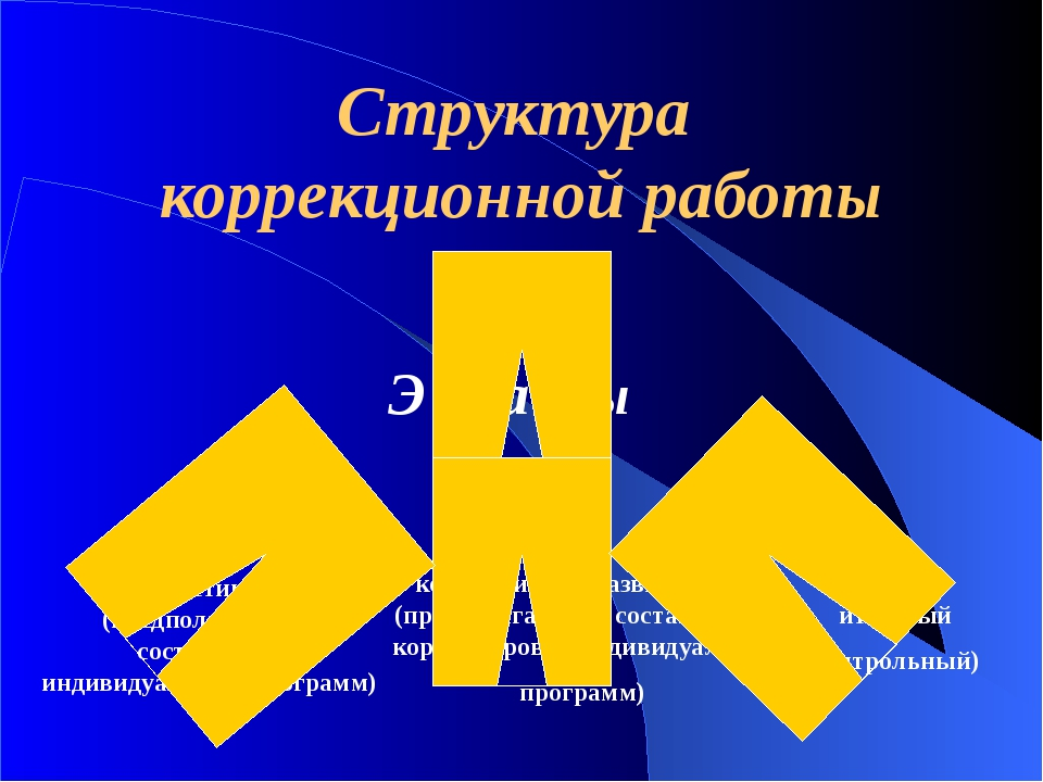 Структура коррекционной работы Э т а п ы Диагностический (предполагающий сост...