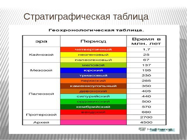 Стратиграфическая таблица