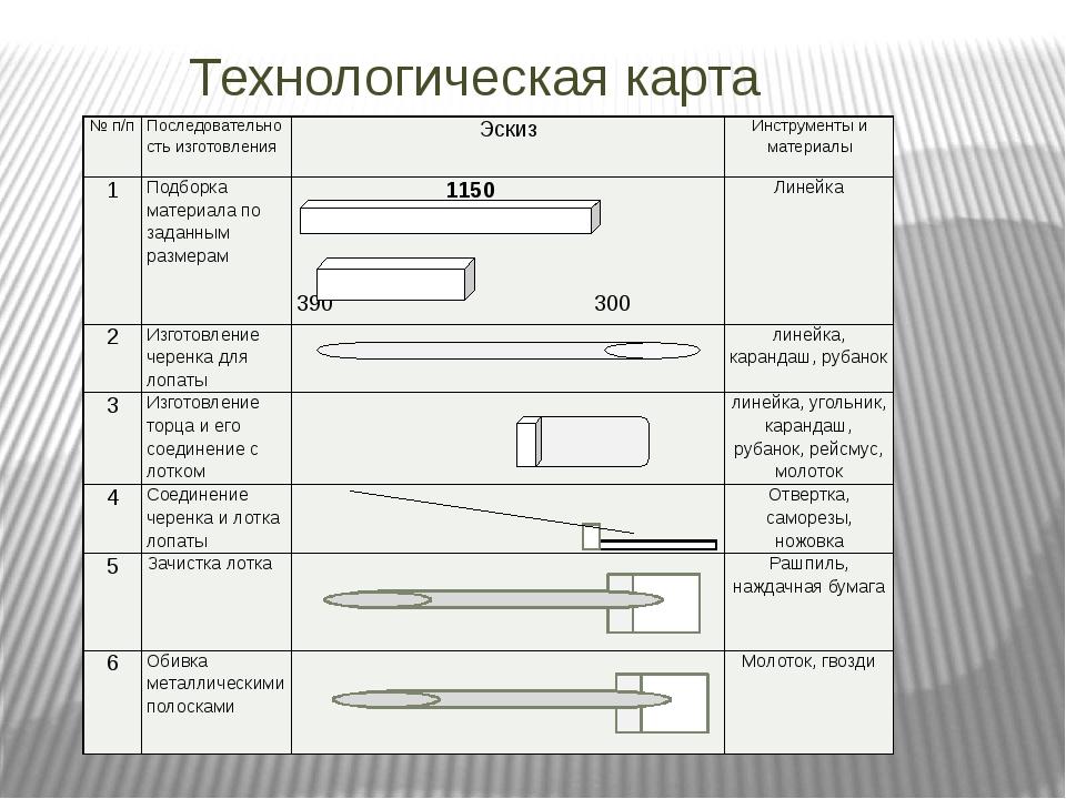 Технологическая карта №п/п Последовательность изготовления Эскиз Инструменты...