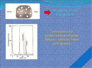 Газожидкостная хроматограмма образца краски с картины Чимы да Конельяно
