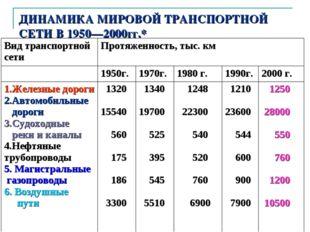 автор: Карезина Нина Валентиновна ДИНАМИКА МИРОВОЙ ТРАНСПОРТНОЙ СЕТИ В 1950—2