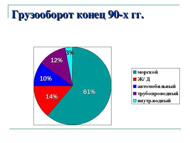 Грузооборот конец 90-х гг. 61% 14% 10% 12% 3%
