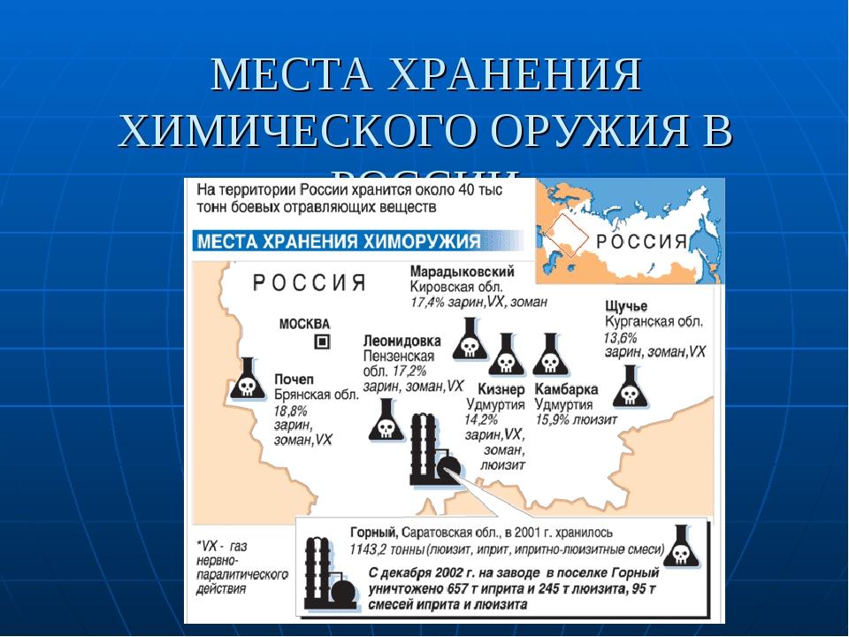 МЕСТА ХРАНЕНИЯ ХИМИЧЕСКОГО ОРУЖИЯ В РОССИИ