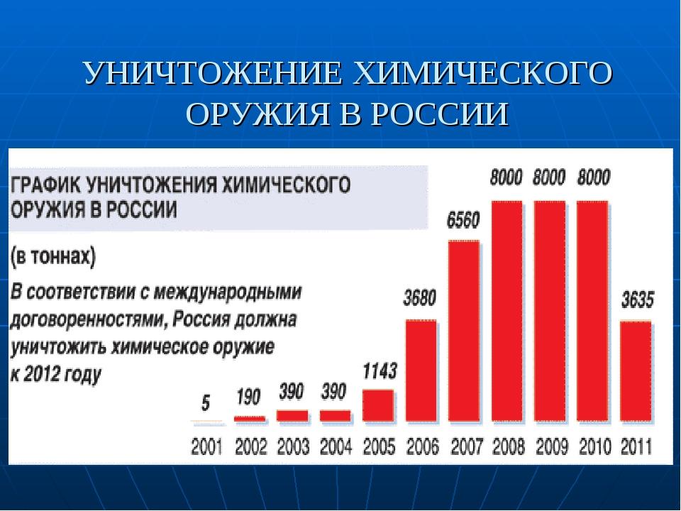 УНИЧТОЖЕНИЕ ХИМИЧЕСКОГО ОРУЖИЯ В РОССИИ
