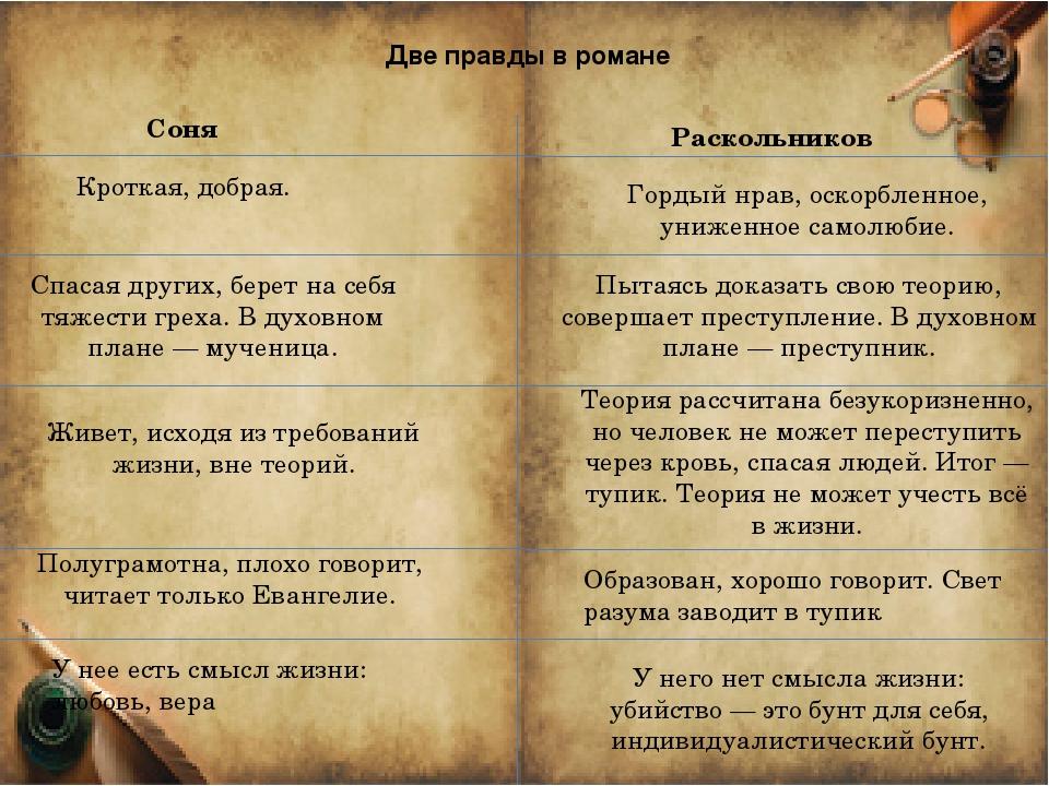 Две правды в романе Соня Раскольников Кроткая, добрая. Спасая других, берет н...