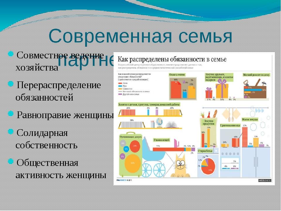Современная семья партнерского типа Совместное ведение хозяйства Перераспреде...