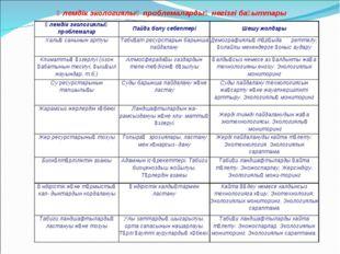 Әлемдік экологиялық проблемалардың негізгі бағыттары Әлемдік экологиялық проб