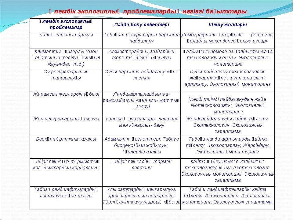 Әлемдік экологиялық проблемалардың негізгі бағыттары Әлемдік экологиялық проб...