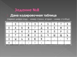 Дана кодировочная таблица (первая цифра кода – номер строки, вторая – номер с