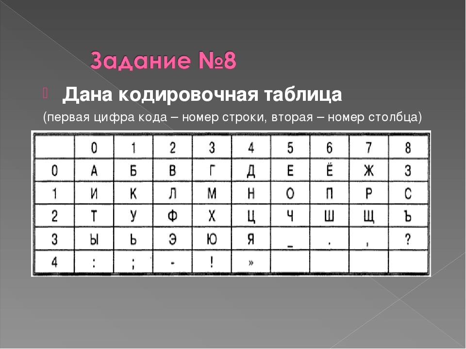 Дана кодировочная таблица (первая цифра кода – номер строки, вторая – номер с...