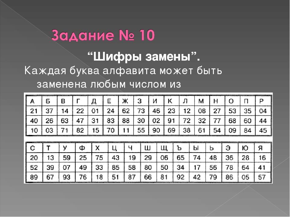 """""""Шифры замены"""". Каждая буква алфавита может быть заменена любым числом из соо..."""