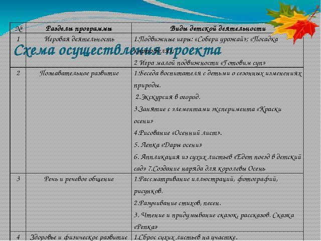 Схема осуществления проекта № Разделы программы Виды детской деятельности 1...