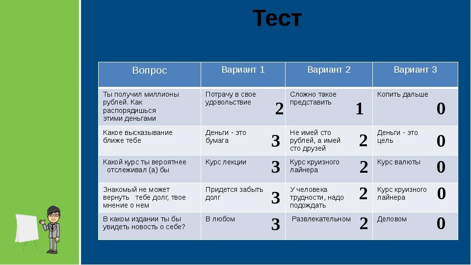 Тест 1 2 3 0 3 3 3 2 2 2 2 0 0 0 0 Вопрос Вариант 1 Вариант 2 Вариант 3 Ты по...