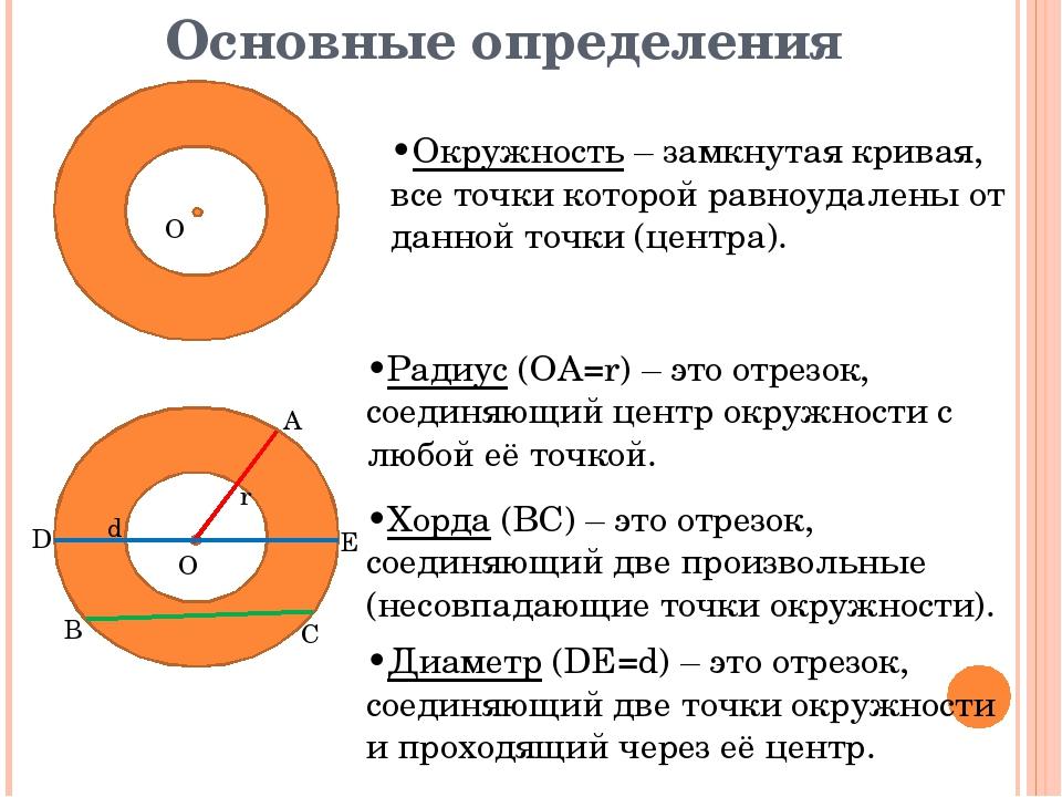 Основные определения •Окружность – замкнутая кривая, все точки которой равноу...