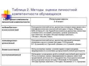 Таблица 2. Методы оценки личностной компетентности обучающихся Структурные ко
