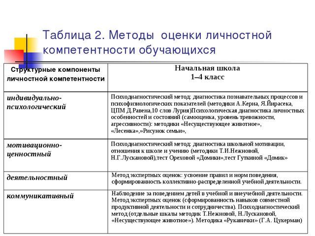 Таблица 2. Методы оценки личностной компетентности обучающихся Структурные ко...