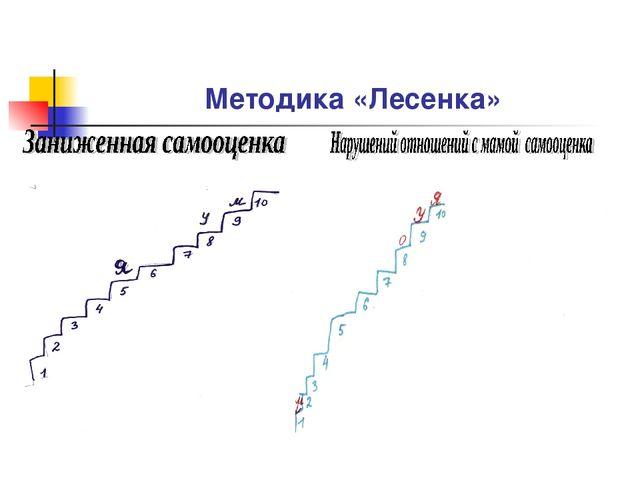 Методика «Лесенка»