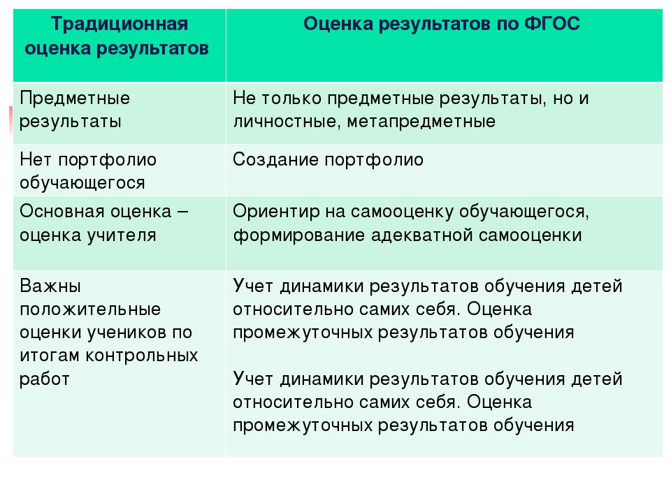 Традиционная оценка результатов Оценка результатов по ФГОС Предметные резуль...