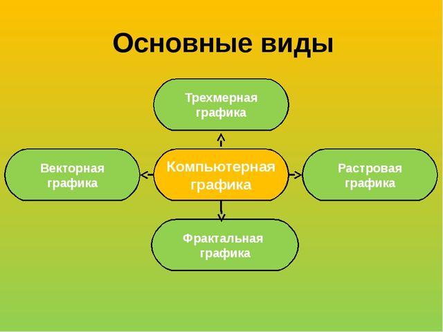 Основные виды Компьютерная графика Векторная графика Фрактальная графика Трех...