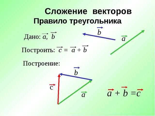 Сложение векторов Правило треугольника Построение: a + b =c Дано: a, b Постро...