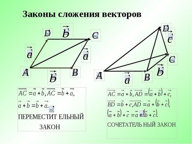 Законы сложения векторов