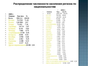 Распределение численности населения региона по национальностям 1989 г. Этносы