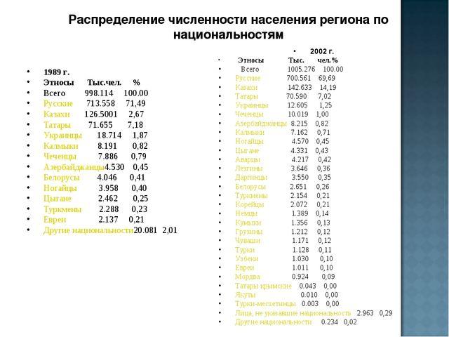Распределение численности населения региона по национальностям 1989 г. Этносы...